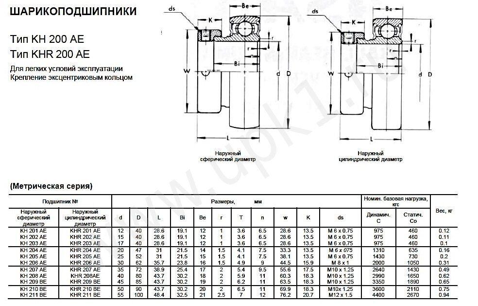 Эскиз подшипника KH200AE метрическая серия