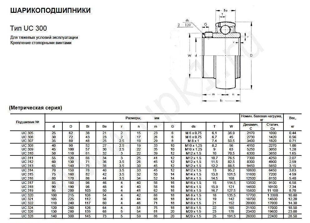 Эскиз подшипника UC 300 метрическая серия