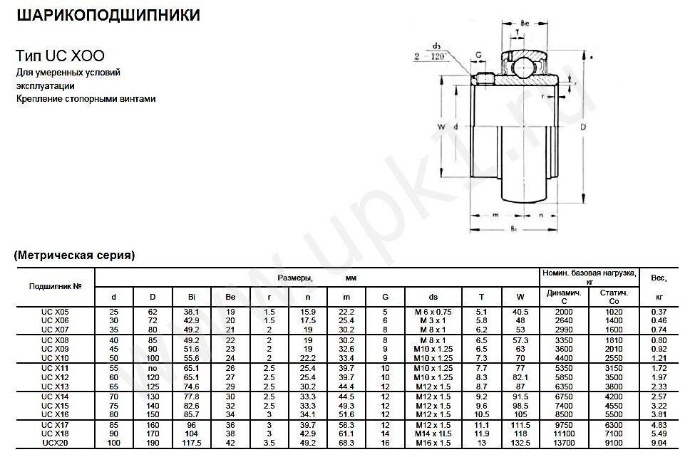 Эскиз подшипника UC X00 метрическая серия