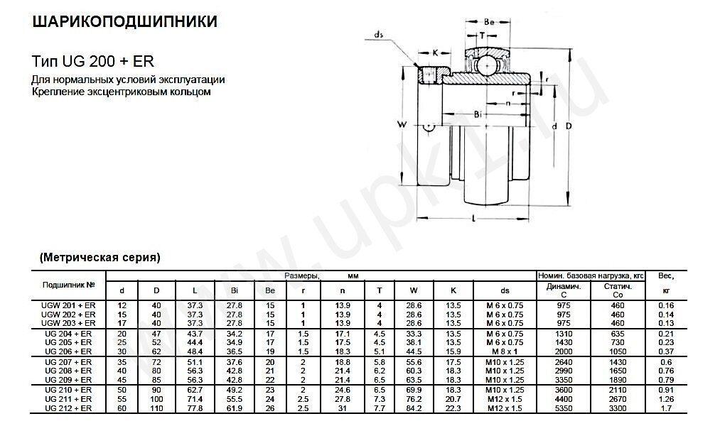 Эскиз подшипника UG200+ER метрическая серия