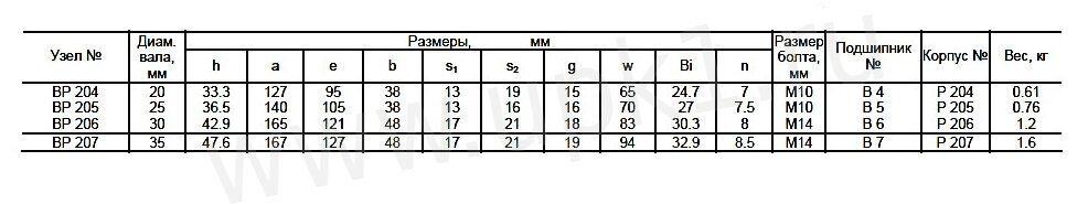 Подшипниковый узел BP Asahi размеры